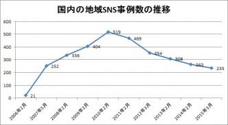 2015年地域SNS事例数推移