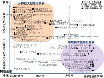 地方豪族分類図_20170301